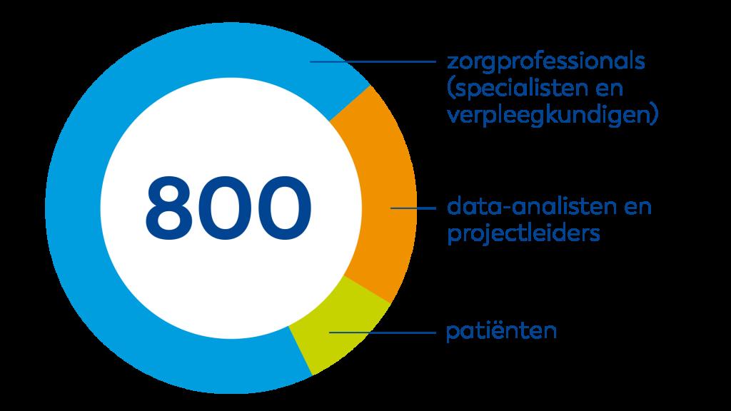 800 professionals in verbeterteams